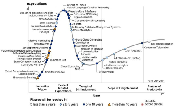 Gartner's Hype Cycle for Emerging Technologies 2014 http://www.gartner.com/newsroom/id/2819918